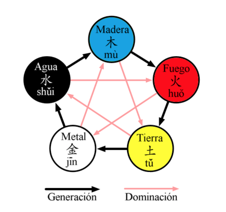 modelo de los cinco elementos